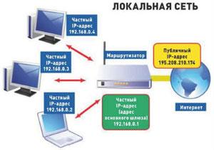 маршрутизаторы