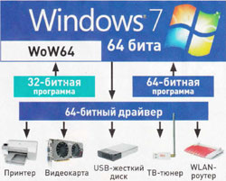 64-битная windows